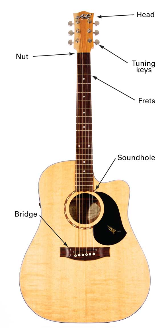 how to play an acoustic guitar for beginners pdf