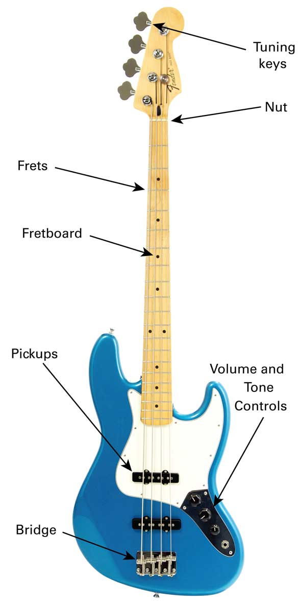 Excellent Parts Of The Guitar Clearest Guitar Parts Diagram Lesson Basic Wiring 101 Mentrastrewellnesstrialsorg