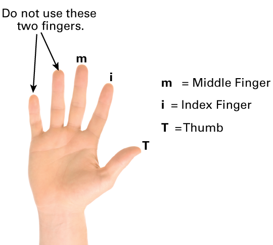 Names of each finger when playing bass guitar
