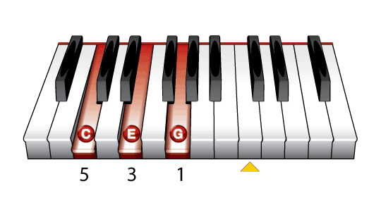The C Major Piano Chord Learn To Play Music Blog