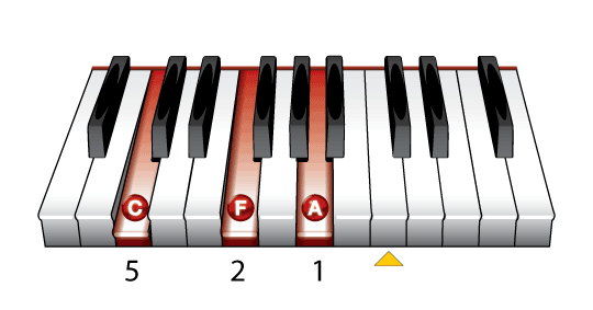 The F Major Piano Chord - Learn To Play Music