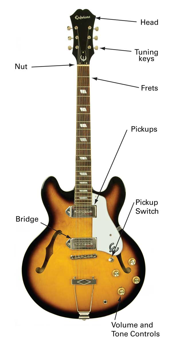 electric guitar types learn to play music blog. Black Bedroom Furniture Sets. Home Design Ideas