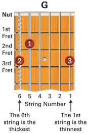 Free Beginner Guitar Introduction - Learn To Play Music Blog