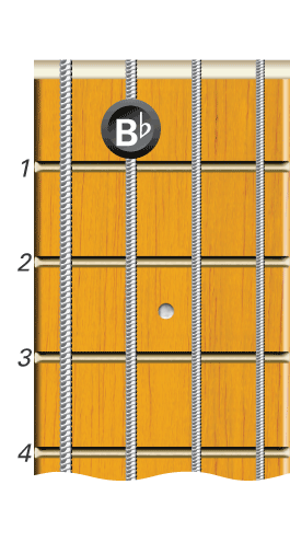 bass guitar the b flat bass note bb learn to play music. Black Bedroom Furniture Sets. Home Design Ideas