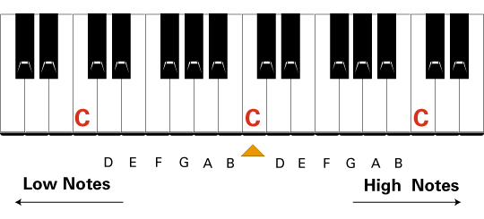 Understanding the piano keyboard - Learn To Play Music Blog
