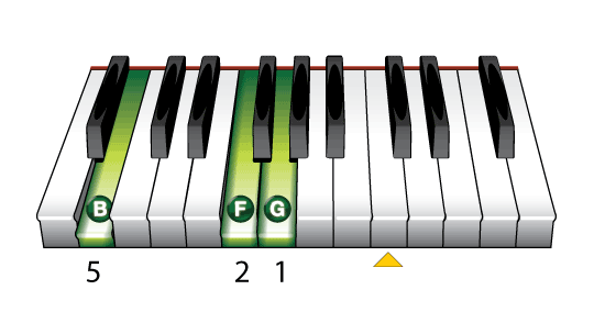 Piano left hand piano chords : The G Seventh (G7) Piano Chord - Learn To Play Music Blog