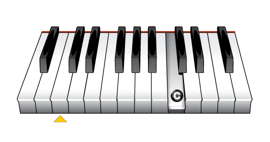 The Piano Notes A, B and C - Learn To Play Music Blog