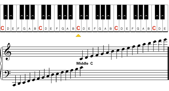Beginner Piano Appendix - Learn To Play Music Blog